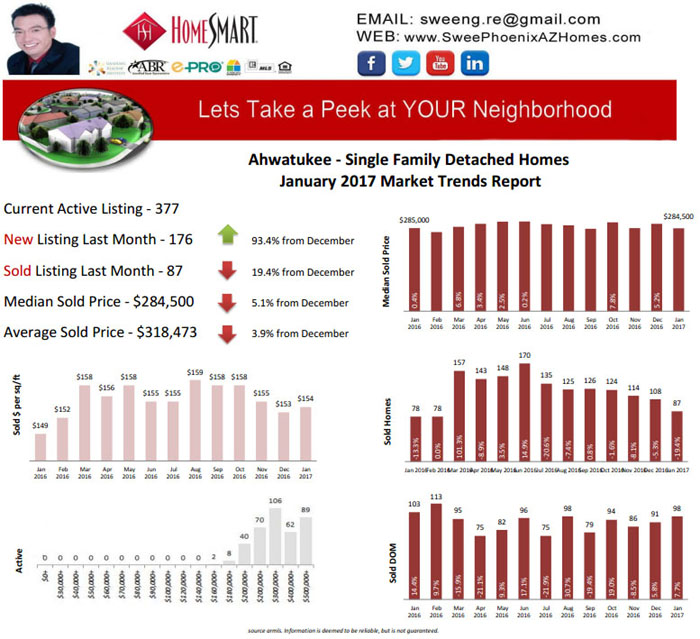 Ahwatukee January 2017 Housing Market Report, Home Price, Real Estate and Statistic by Swee Ng
