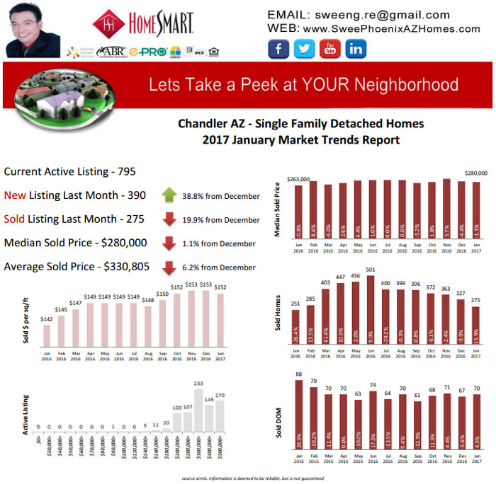Chandler AZ January 2017 Housing Market Trends Report by Swee Ng, House Value and Real Estate Listings