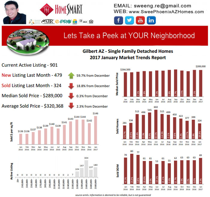 Gilbert AZ January 2017 Housing Market Trends Report by Swee Ng, Real Estate and House Value