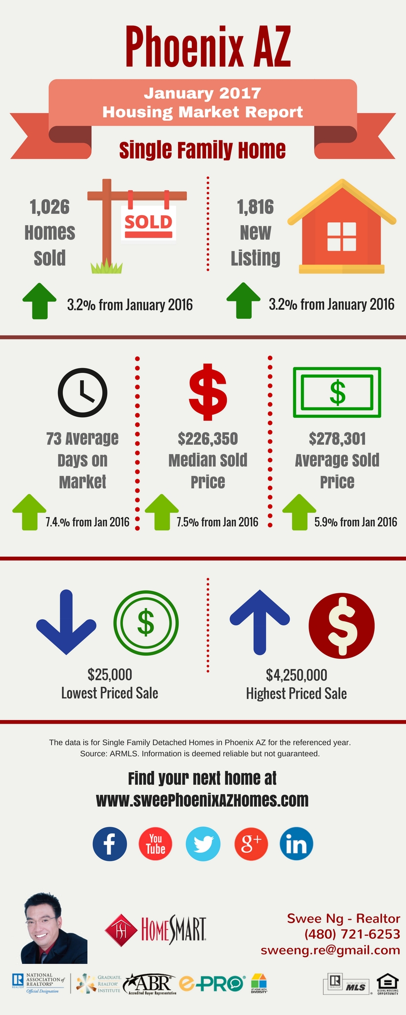 January 2017 Phoenix AZ Real Estate Market Trends Report and Home Price by Swee Ng