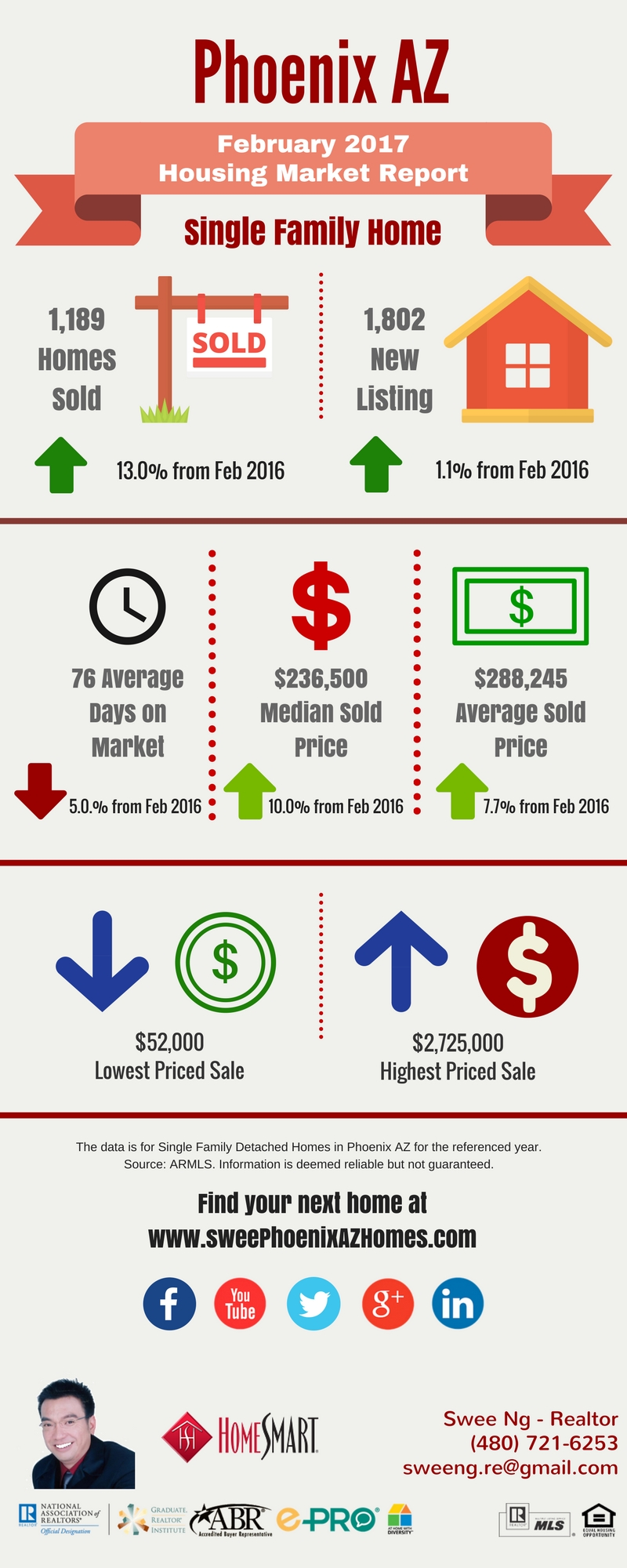 2017 february phoenix az real estate stats phoenix az for Real estate market trends