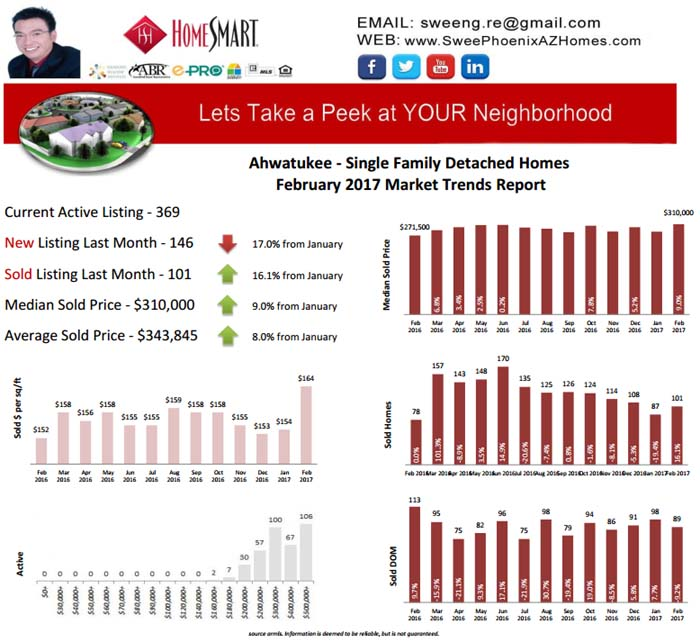 Ahwatukee February 2017 Real Estate Market Update, Home Price, Real Estate and Statistic by Swee Ng