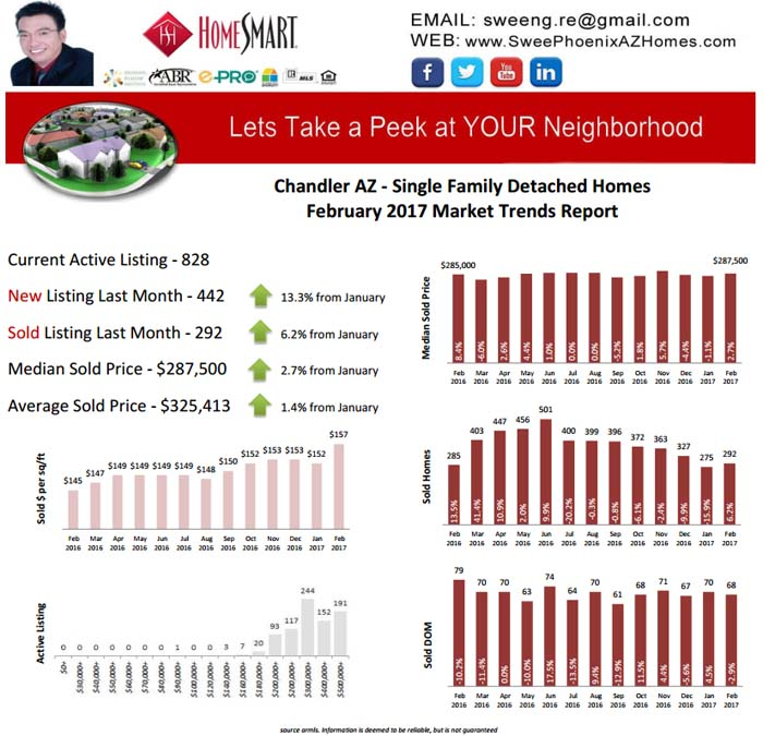 February 2017 Chandler AZ Housing Market Report by Swee Ng, House Value and Real Estate Listings