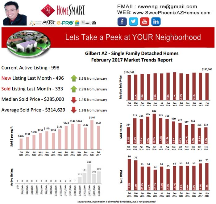 February 2017 Gilbert AZ Real Estate Market Update by Swee Ng, Real Estate and House Value