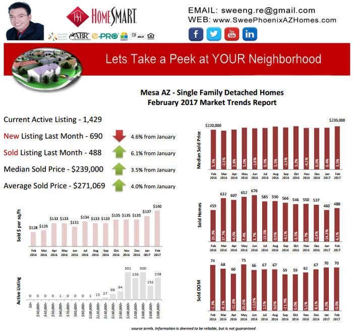 February 2017 Mesa AZ Real Estate Market Update by Swee Ng, House Value and Real Estate Listings