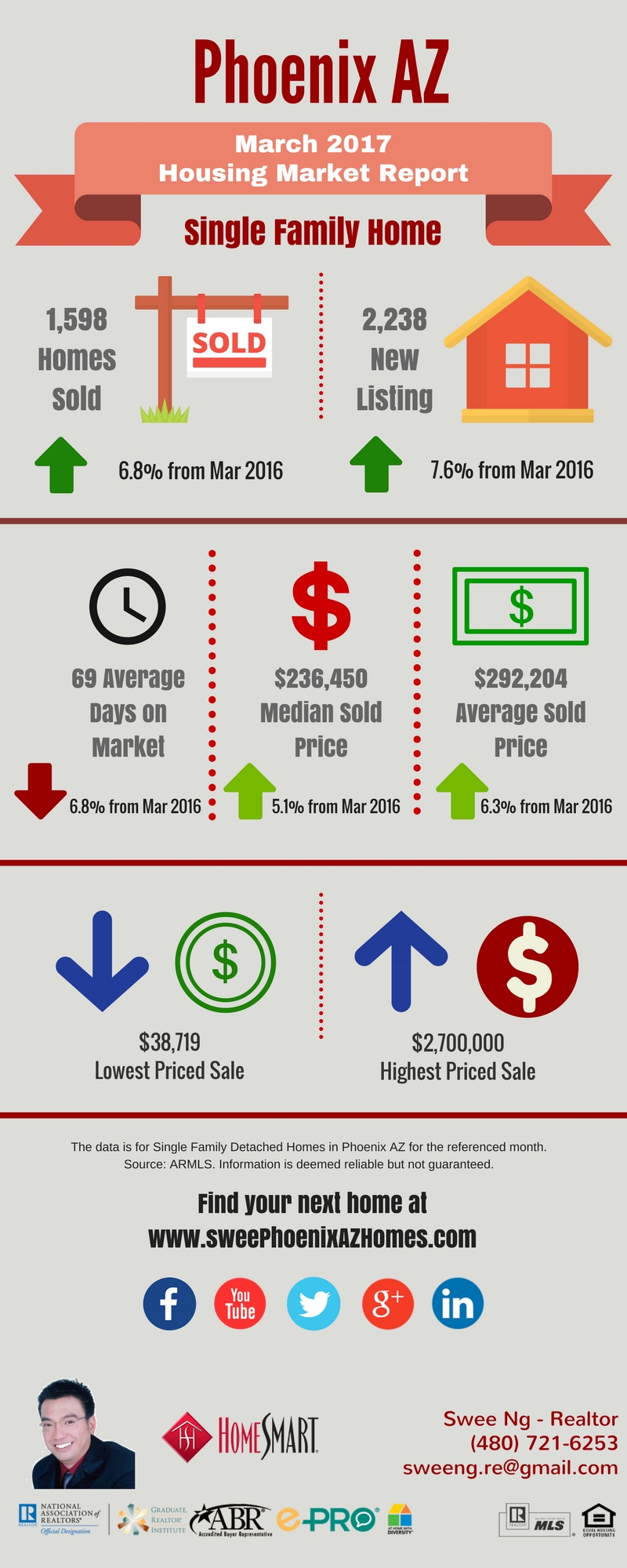 March 2017 Phoenix Housing Market Update and House Value by Swee Ng