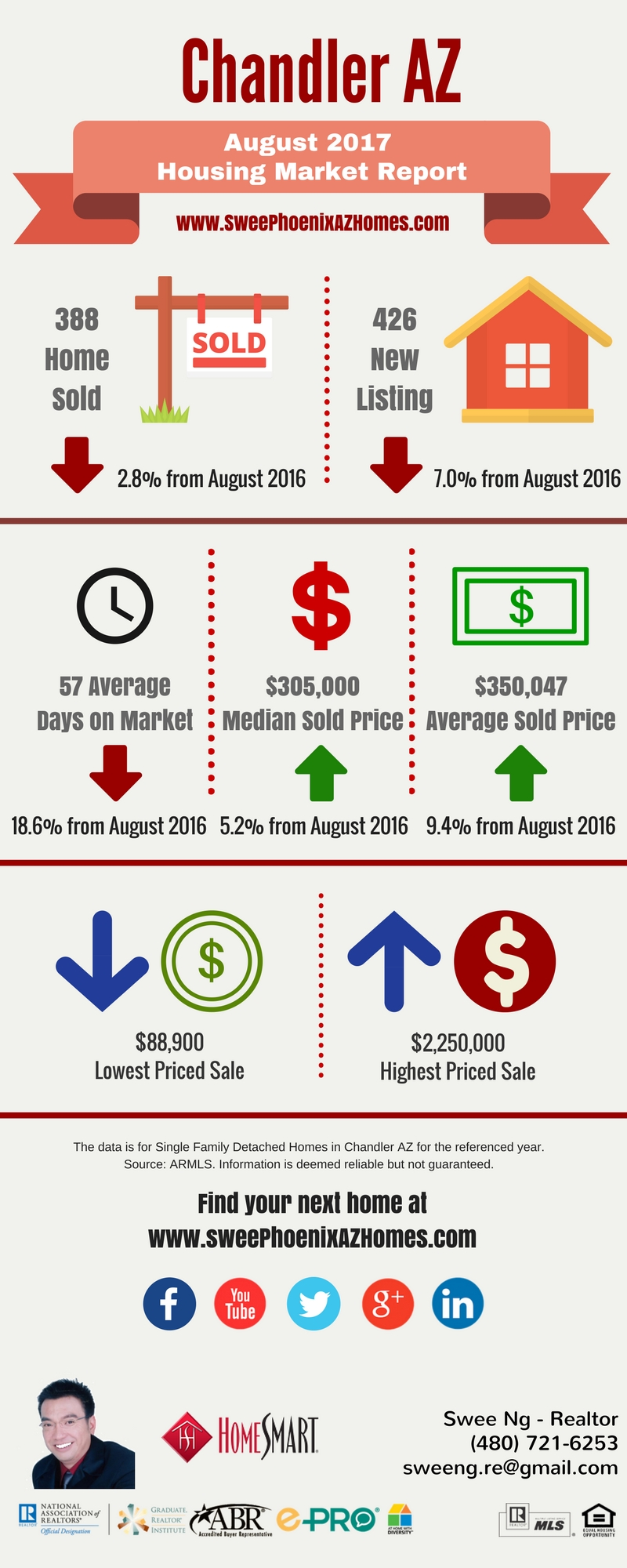 Chandler AZ Housing Market Update August 2017 by Swee Ng, House Value and Real Estate Listings
