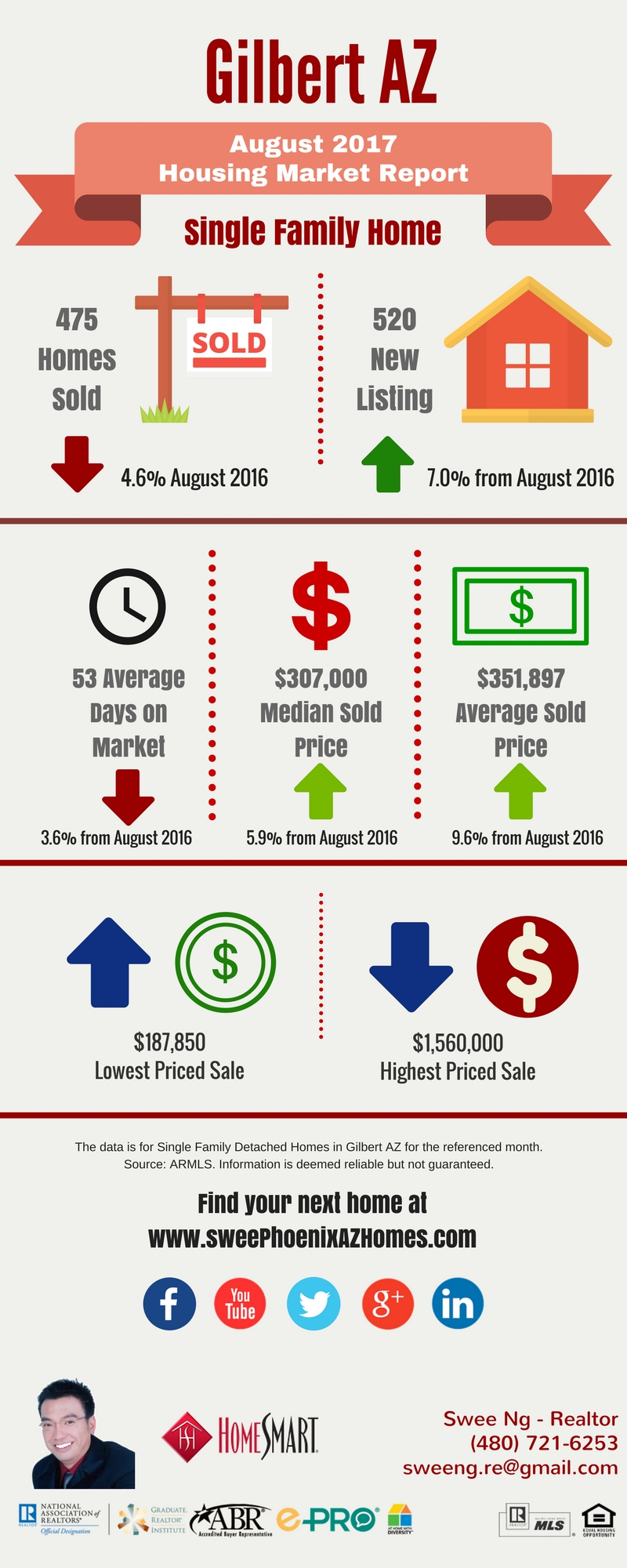 Gilbert AZ Housing Market Trends Report August 2017 by Swee Ng, Real Estate and House Value