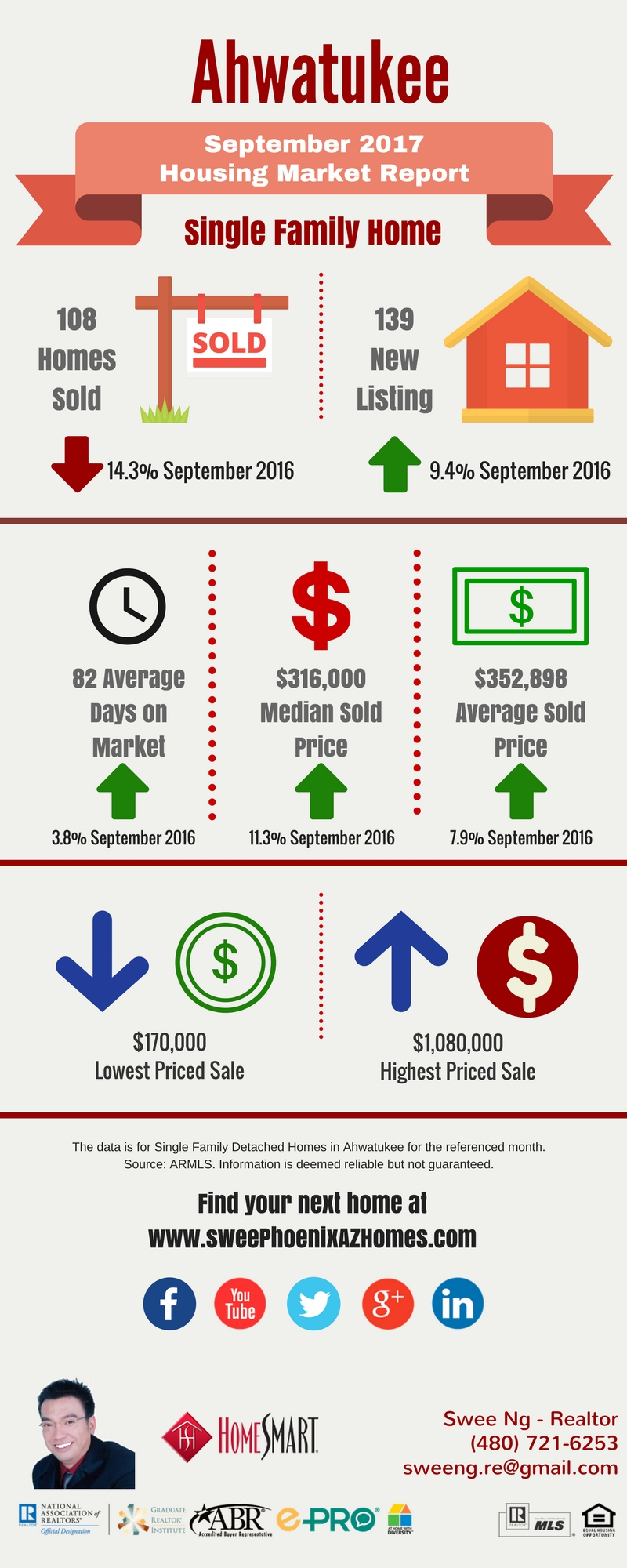 Ahwatukee Housing Market Trends Report September 2017, House Value, Real Estate and Statistic by Swee Ng