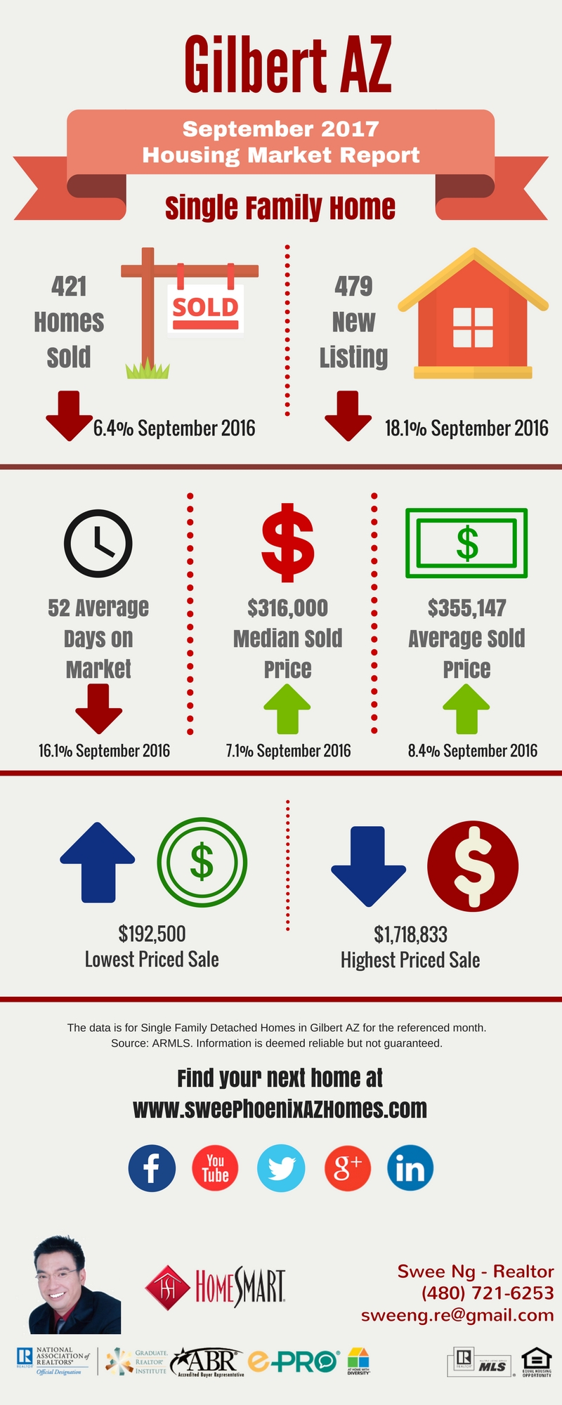Gilbert AZ Housing Market Trends Report September 2017 by Swee Ng, Real Estate and House Value