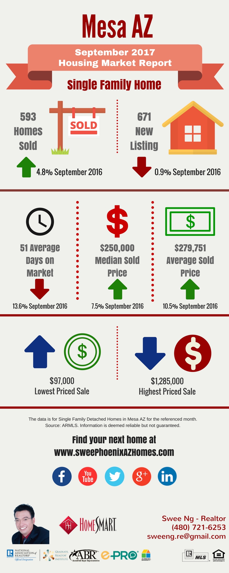 September 2017 Mesa AZ Housing Market Update by Swee Ng, Real Estate and House Value