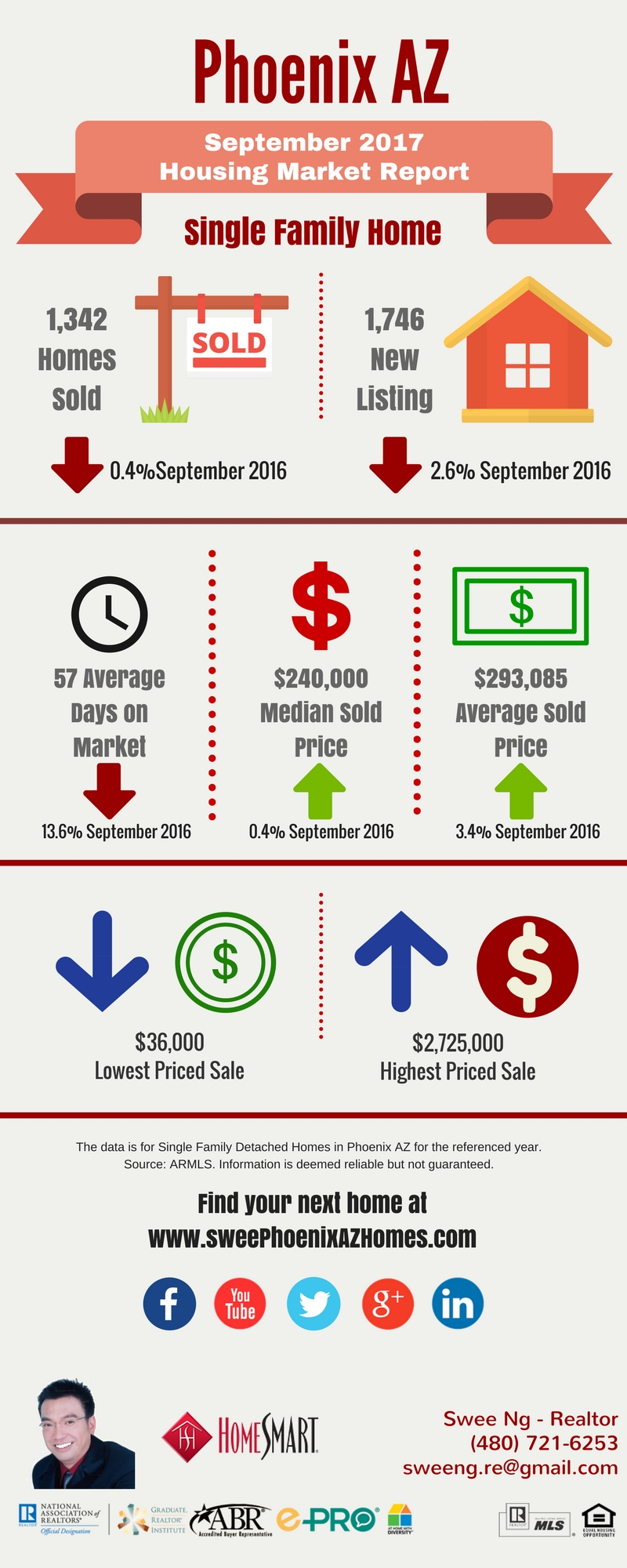 Phoenix Housing Market Update September 2017 and House Value by Swee Ng