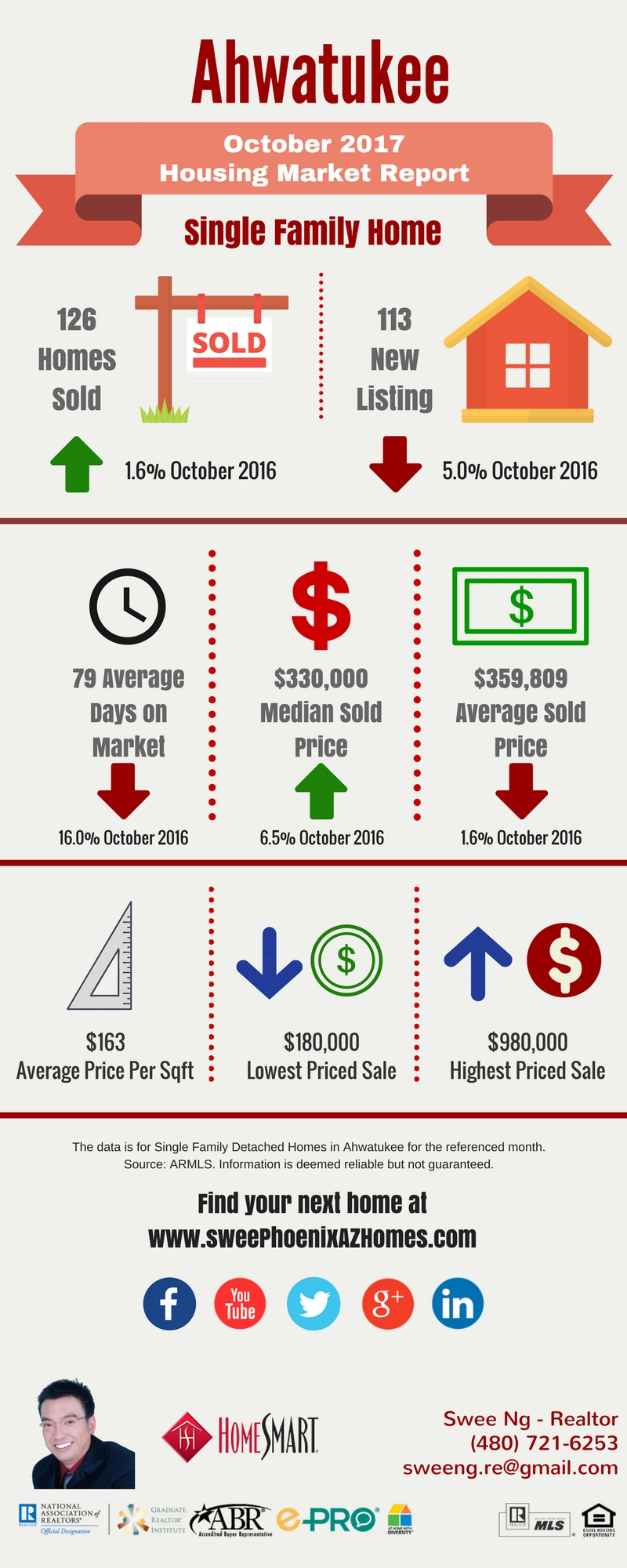 Ahwatukee Housing Market Trends Report October 2017, House Value, Real Estate and Statistic by Swee Ng