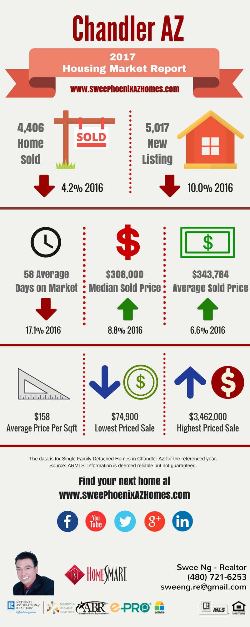 2017 Chandler AZ Housing Market Update by Swee Ng, House Value and Real Estate Listings