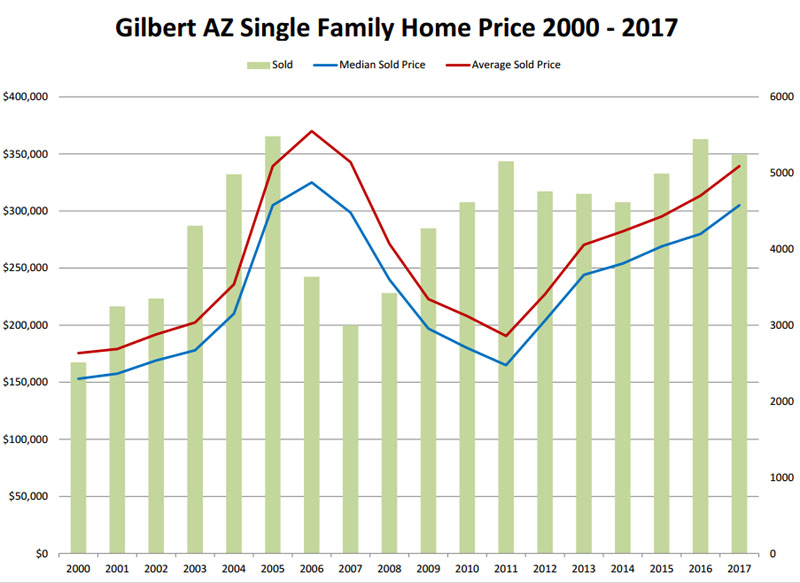 Gilbert AZ Single Family Home Price 2000 - 2017