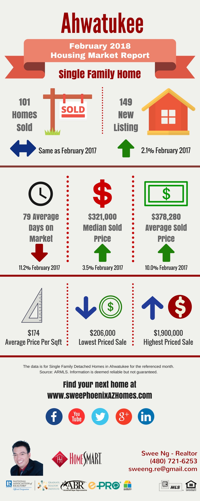 Ahwatukee Housing Market Trends Report February 2018, House Value, Real Estate and Statistic by Swee Ng