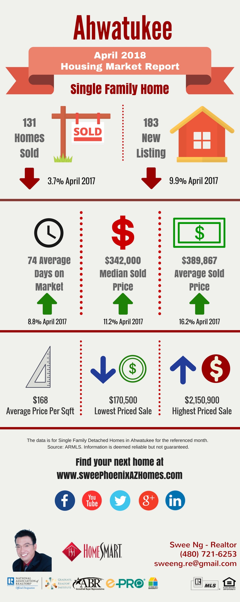 Ahwatukee Housing Market Trends Report April 2018, House Value, Real Estate and Statistic by Swee Ng
