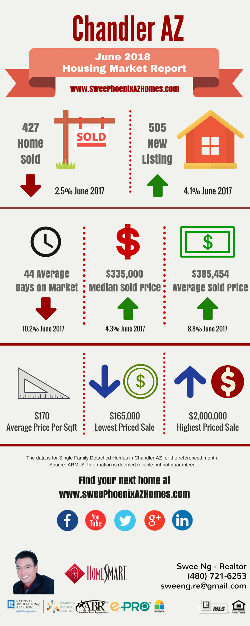 Chandler AZ Housing Market Update June 2018 by Swee Ng, House Value and Real Estate Listings