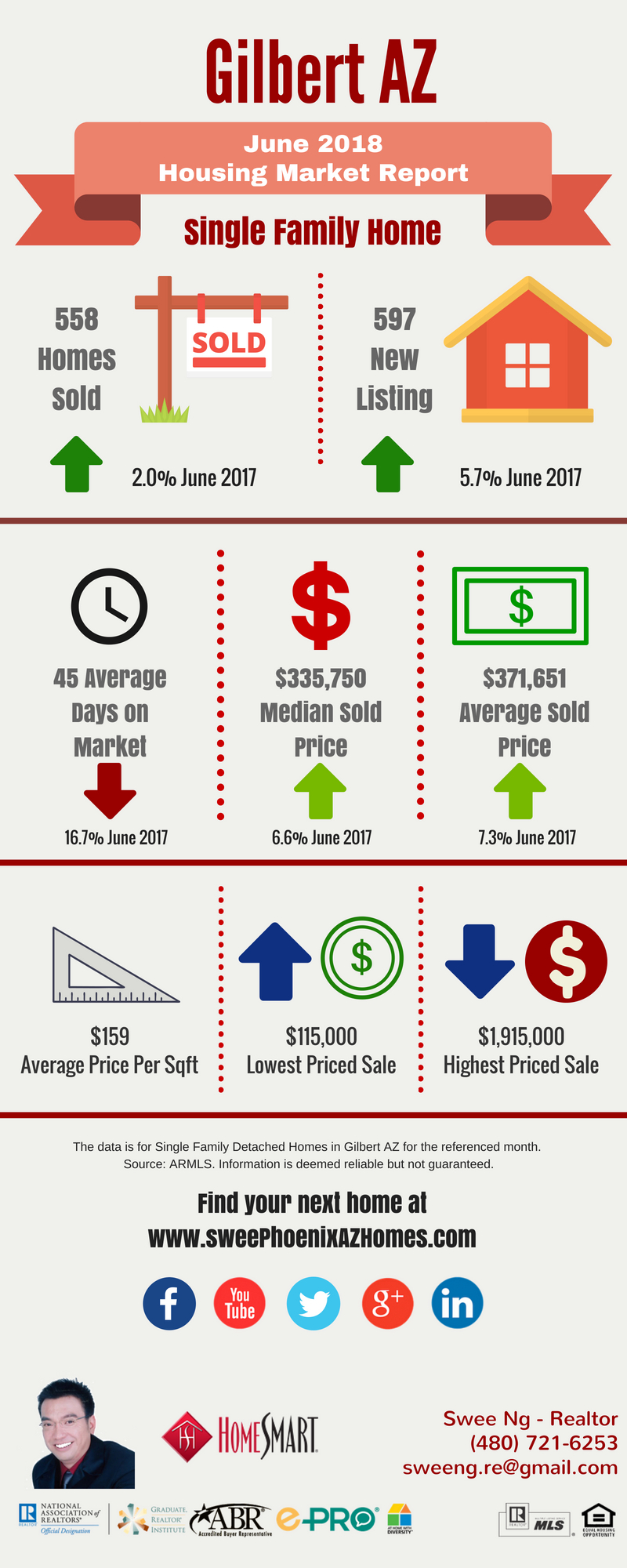 Gilbert AZ Housing Market Trends Report June 2018 by Swee Ng, Real Estate and House Value