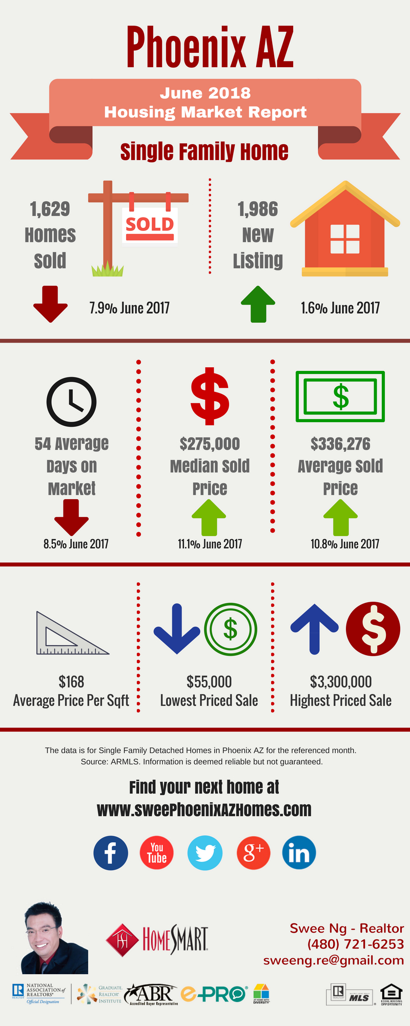 Phoenix Housing Market Update June 2018 and House Value by Swee Ng