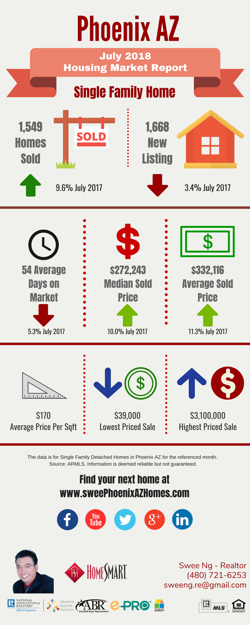 Phoenix Housing Market Update July 2018 and House Value by Swee Ng