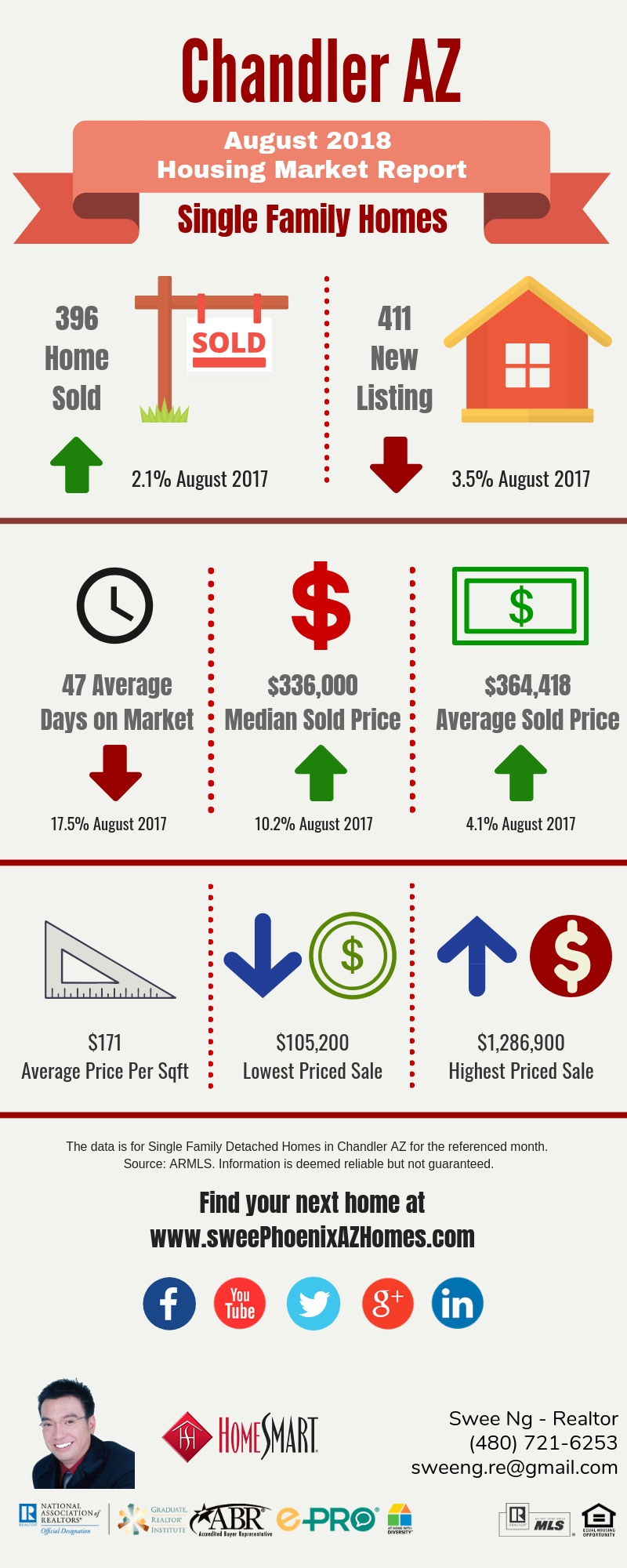 Chandler AZ Housing Market Update August 2018 by Swee Ng, House Value and Real Estate Listings