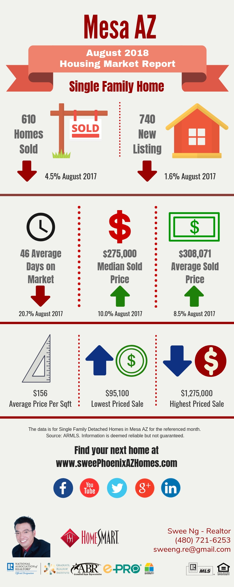 July 2018 Mesa AZ Housing Market Update by Swee Ng, Real Estate and House Value