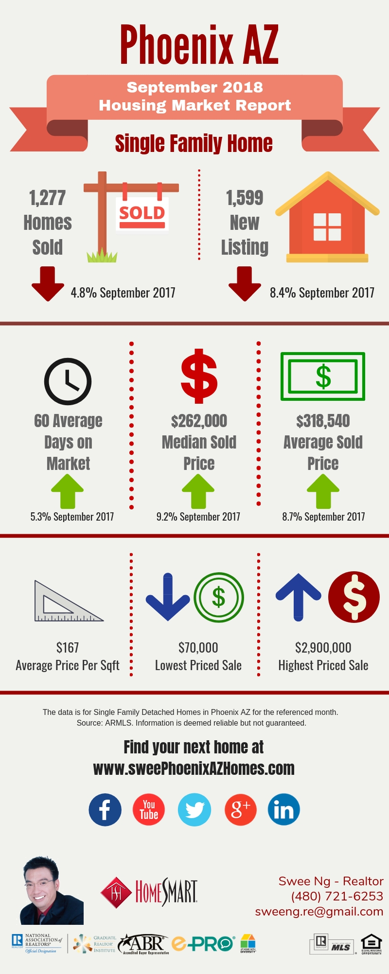Phoenix Housing Market Update September 2018 and House Value by Swee Ng