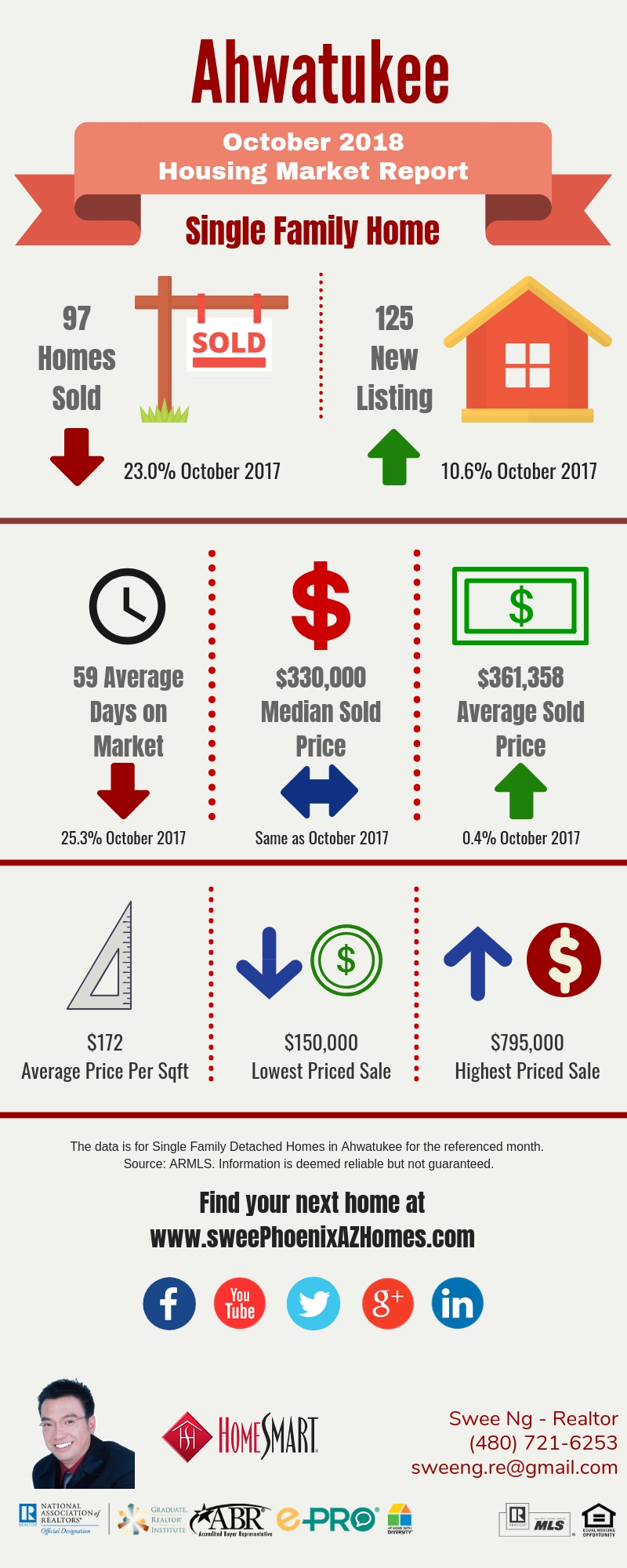Ahwatukee Housing Market Trends Report October 2018, House Value, Real Estate and Statistic by Swee Ng
