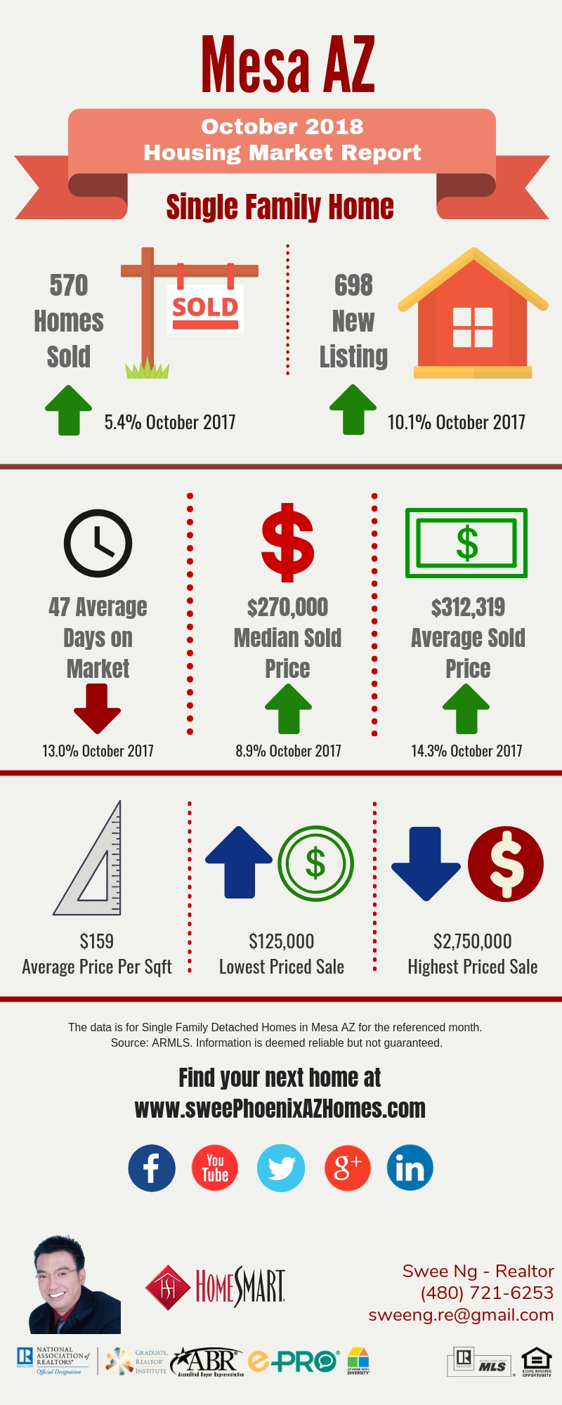 October 2018 Mesa AZ Housing Market Update by Swee Ng, Real Estate and House Value