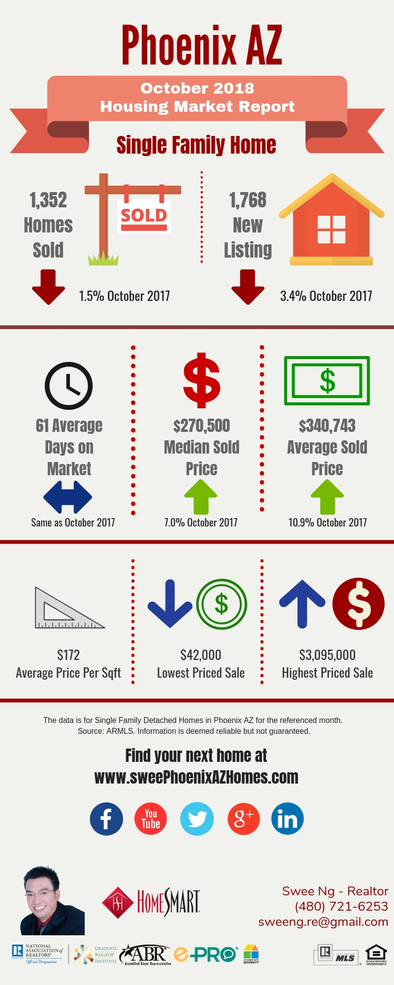 Phoenix Housing Market Update October 2018 and House Value by Swee Ng