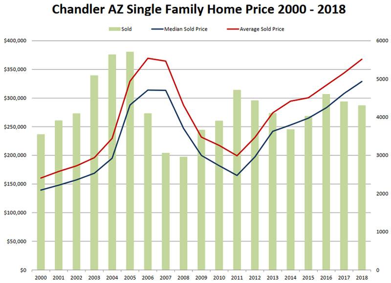 Chandler AZ Single Family Home Price 2000 - 2018