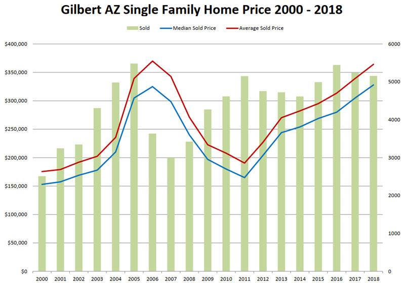 Gilbert AZ Single Family Homes Price 2000 - 2018 and House Value