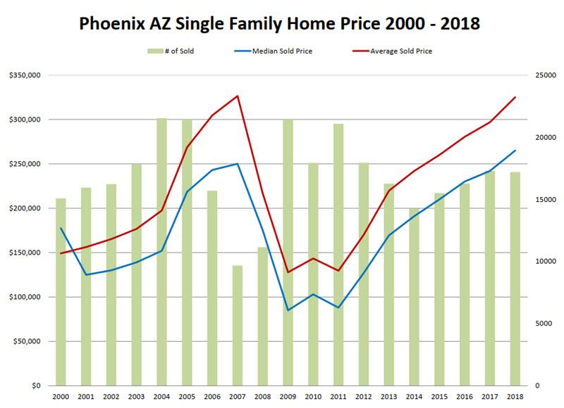Phoenix AZ Single Family Home Price 2000 - 2018