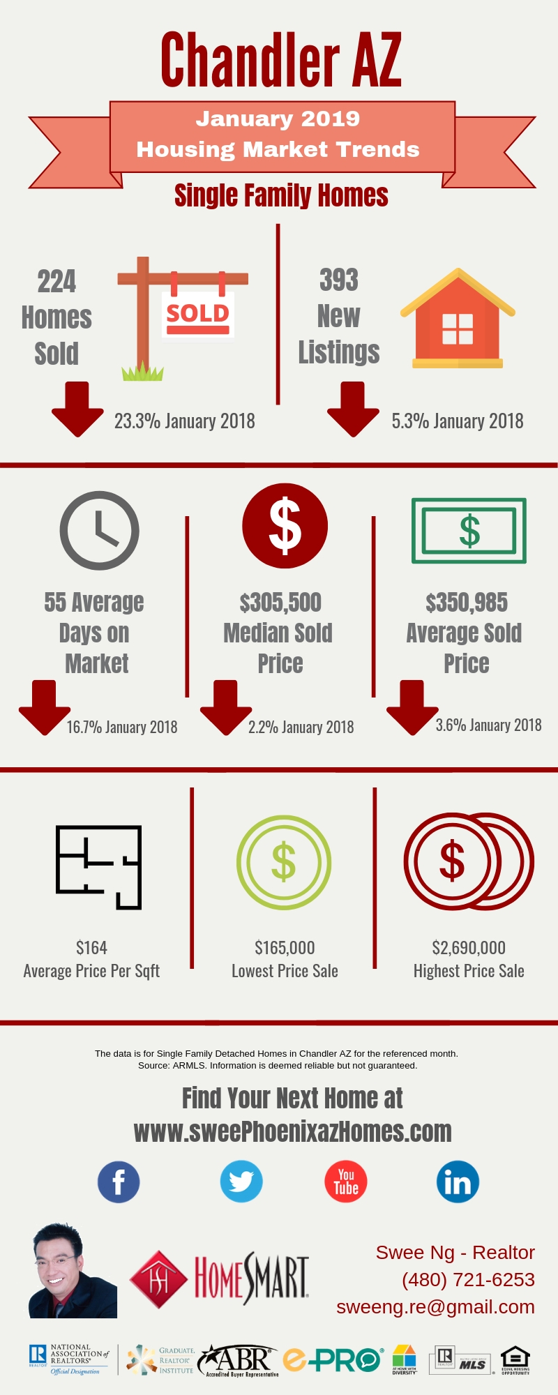 Chandler AZ Housing Market Update January 2019 by Swee Ng, House Value and Real Estate Listings
