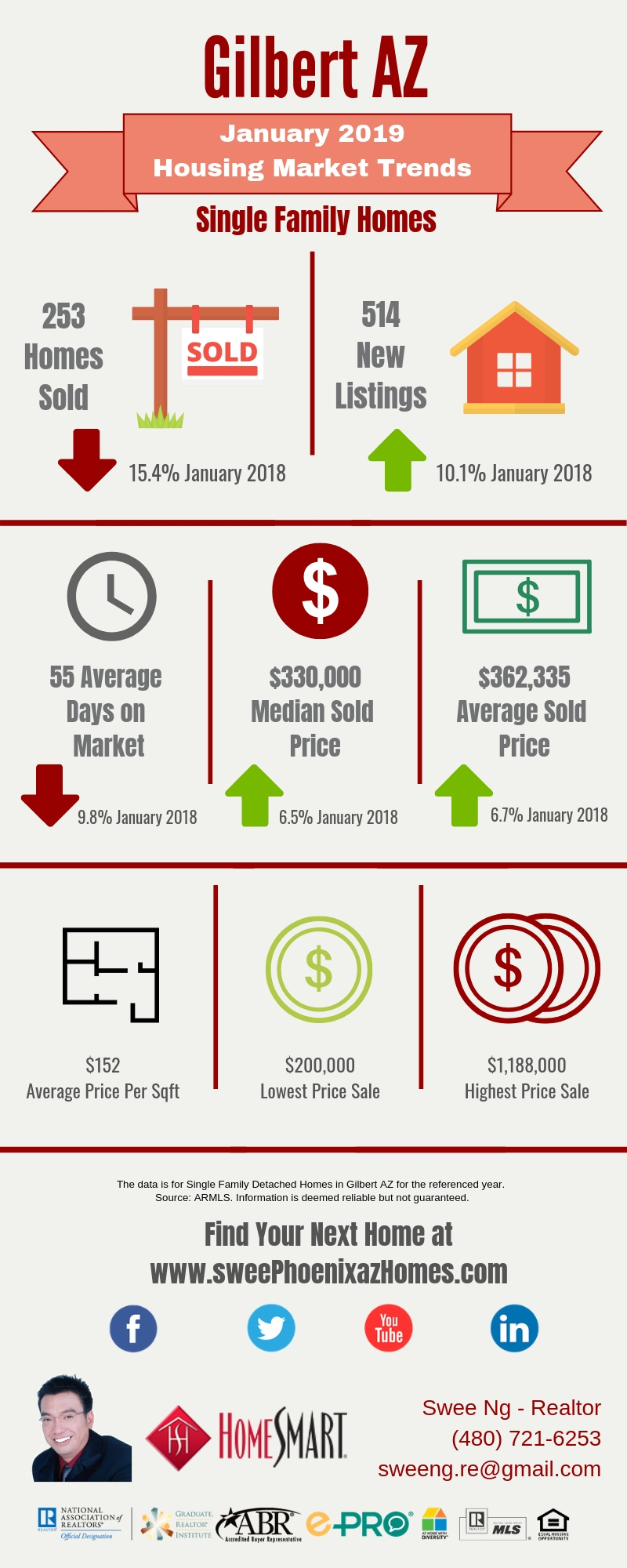 Gilbert AZ Housing Market Trends Report January 2019 by Swee Ng, Real Estate and House Value