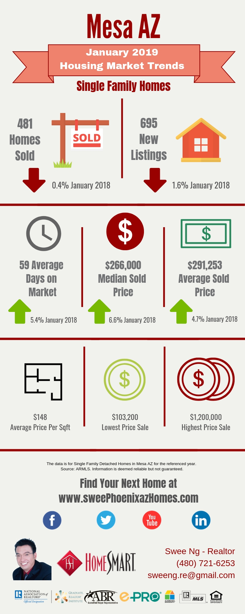 January 2019 Mesa AZ Housing Market Update by Swee Ng, Real Estate and House Value