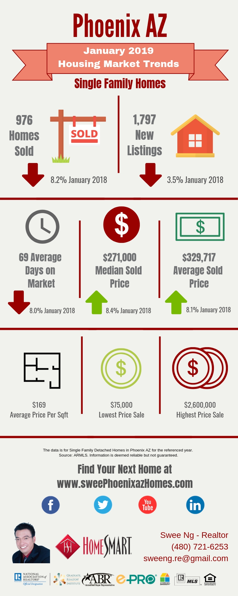 Phoenix AZ Housing Market Trends Report January 2019 by Swee Ng