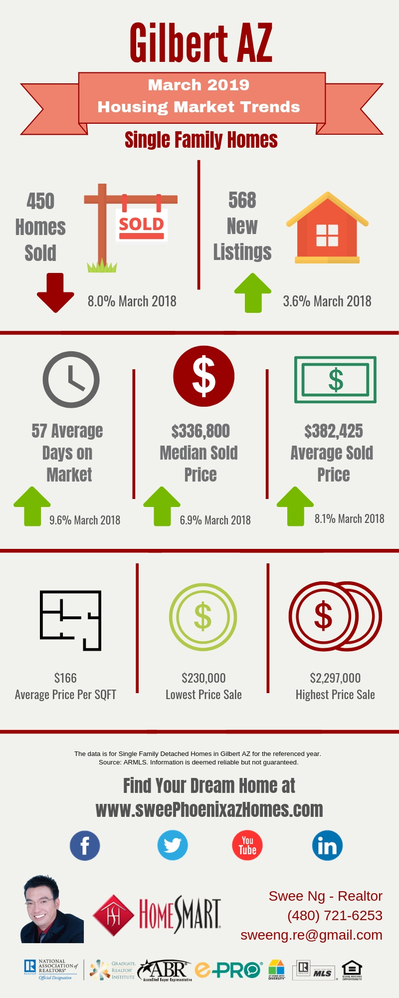 Gilbert AZ Housing Market Trends Report March 2019 by Swee Ng, Real Estate and House Value