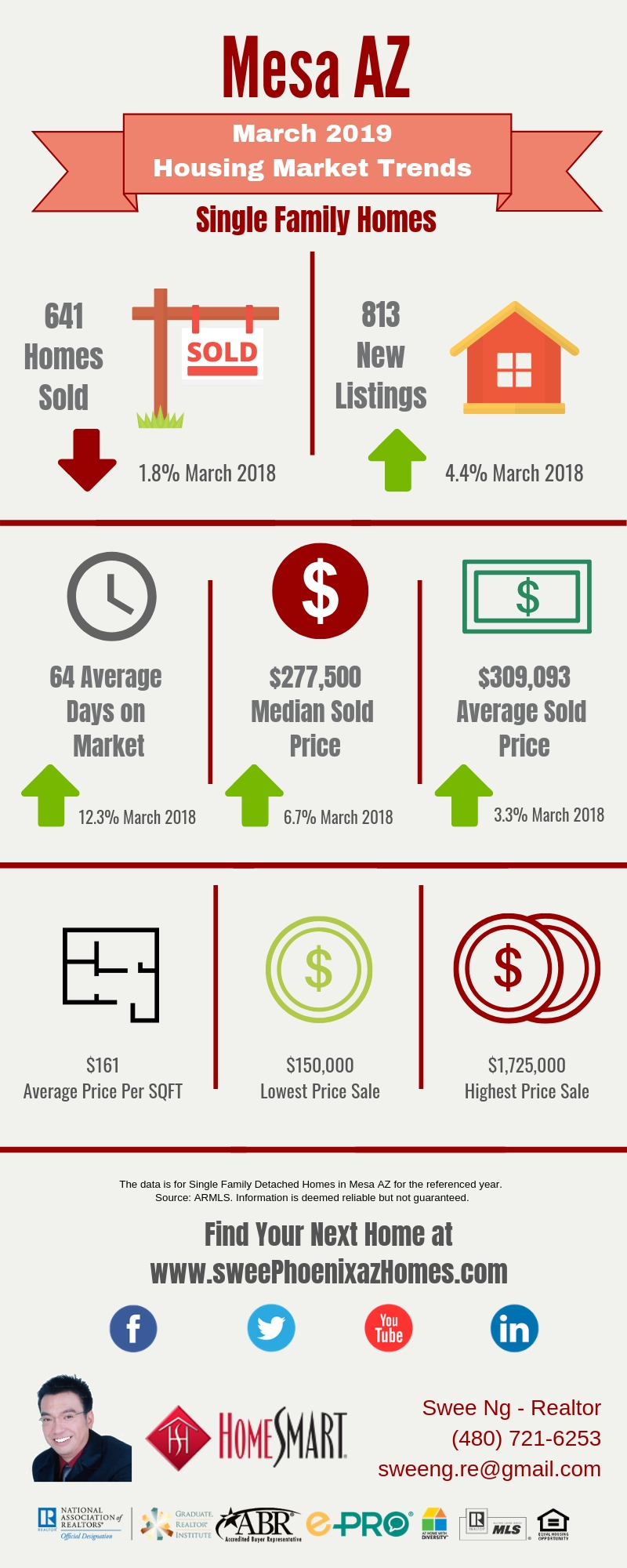 March 2019 Mesa AZ Housing Market Update by Swee Ng, Real Estate and House Value