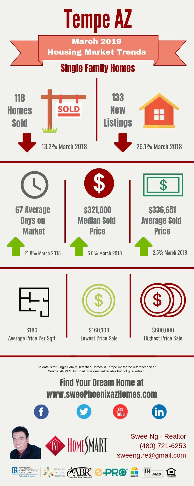 March 2019 Tempe AZ Housing Market Update by Swee Ng, Real Estate and House Value
