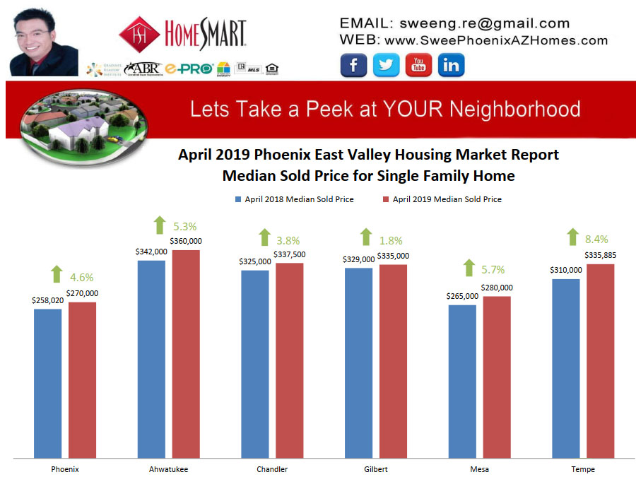 April 2019 Phoenix East Valley Housing Market Trends Report Median Sold Price for Single Family Home by Swee Ng