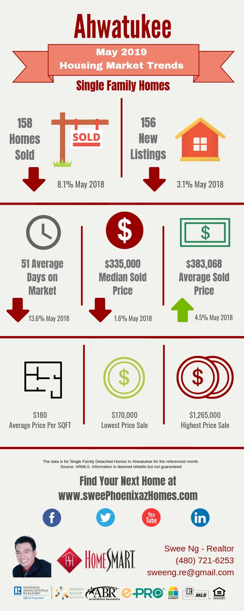 May 2019 Ahwatukee Housing Market Update, House Value, Real Estate and Statistic by Swee Ng
