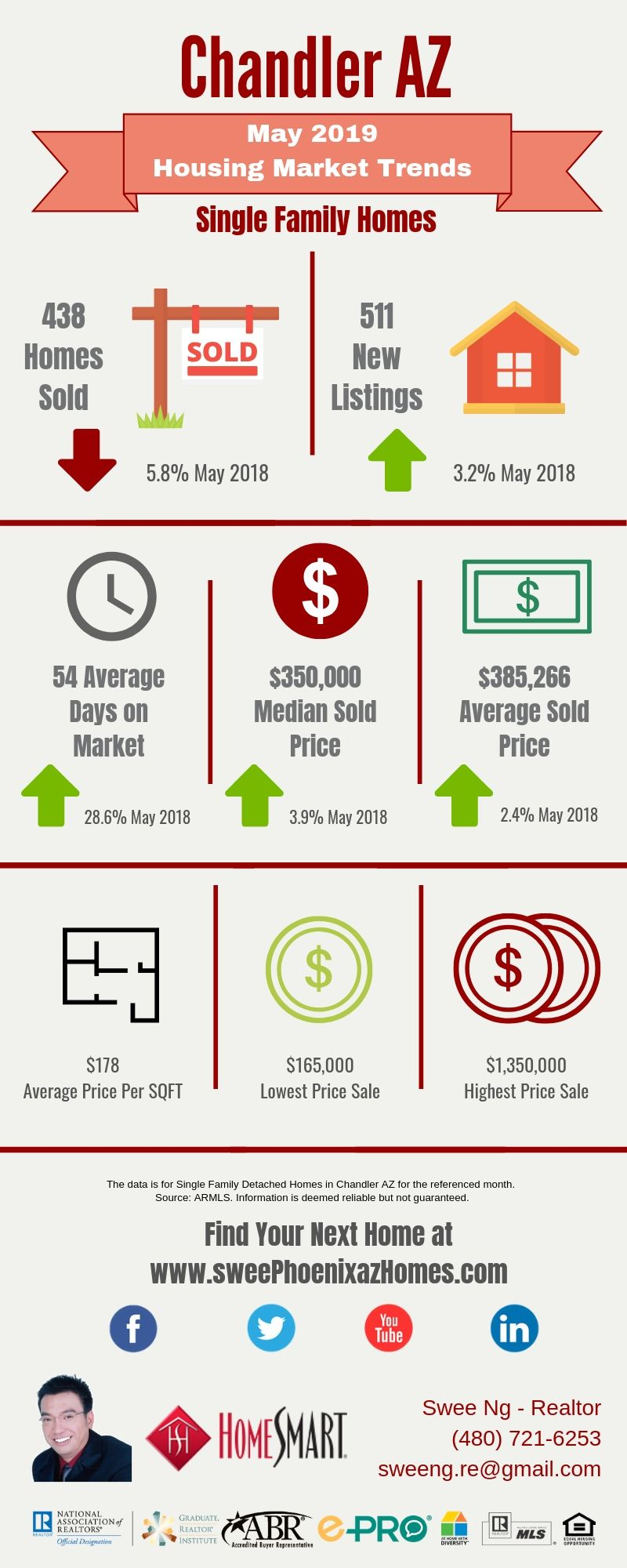 Chandler AZ Housing Market Update May 2019 by Swee Ng, House Value and Real Estate Listings