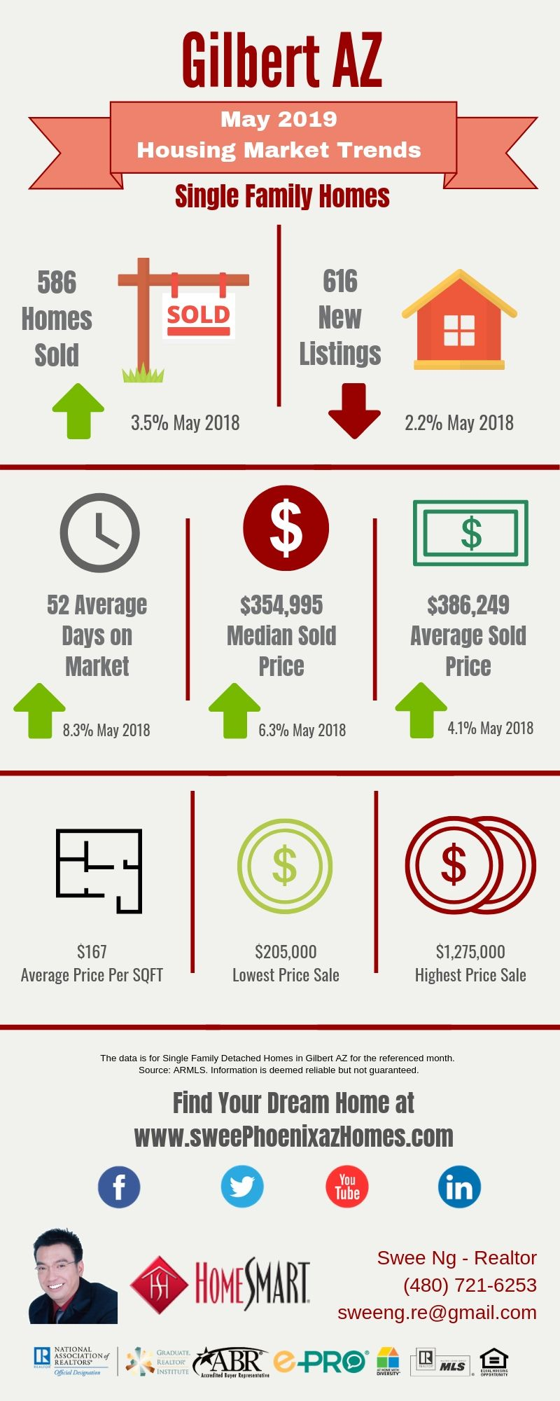 Gilbert AZ Housing Market Trends Report May 2019 by Swee Ng, Real Estate and House Value