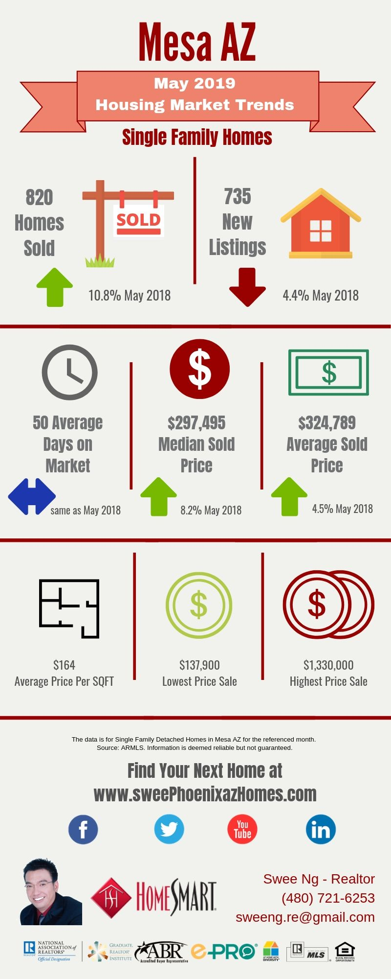 May 2019 Mesa AZ Housing Market Update by Swee Ng, Real Estate and House Value