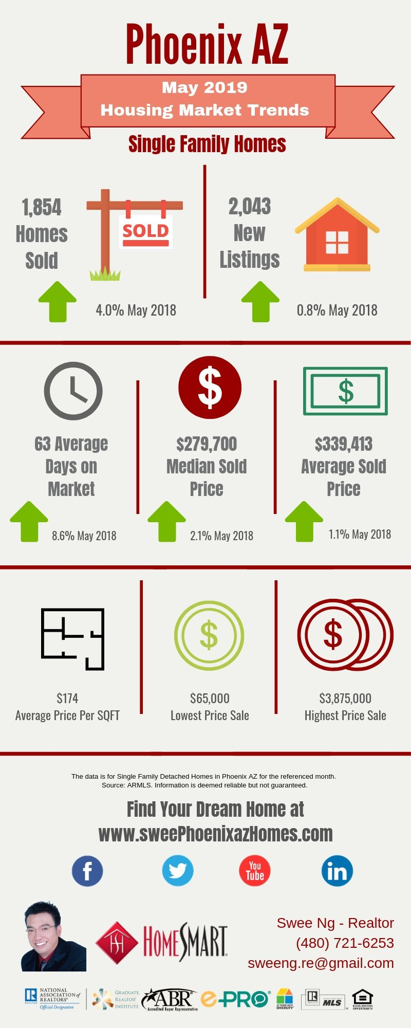 May 2019 Phoenix AZ Housing Update, Statistics and House Value by Swee Ng
