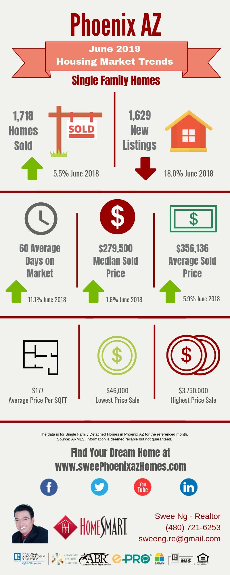 June 2019 Phoenix AZ Housing Update, Statistics and House Value by Swee Ng