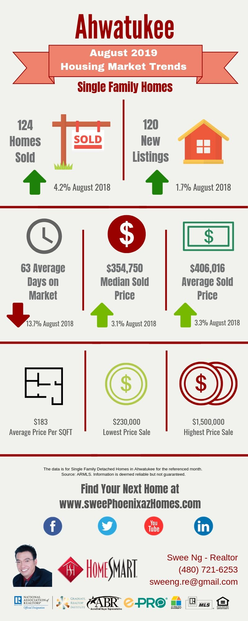 August 2019 Ahwatukee Housing Market Update, House Value, Real Estate and Statistic by Swee Ng