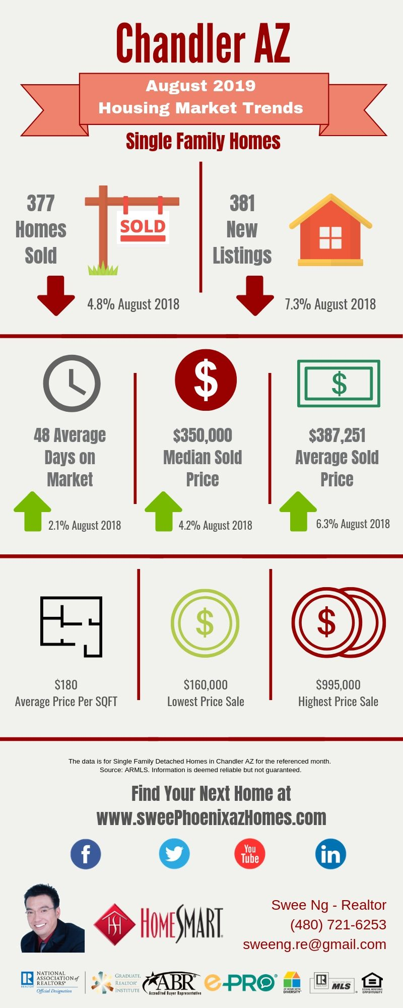 August 2019 Chandler AZ Housing Market Update by Swee Ng, House Value and Real Estate Listings